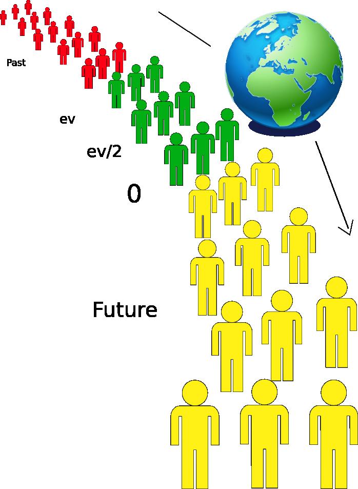 Espace-Temps humain (espace de vie(t) des âges de 0 à ev en vert)