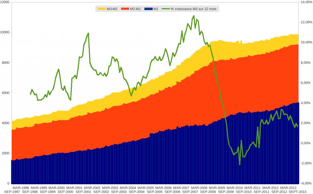 M1, M2 et M3 € Octobre 2013 en quantitatif
