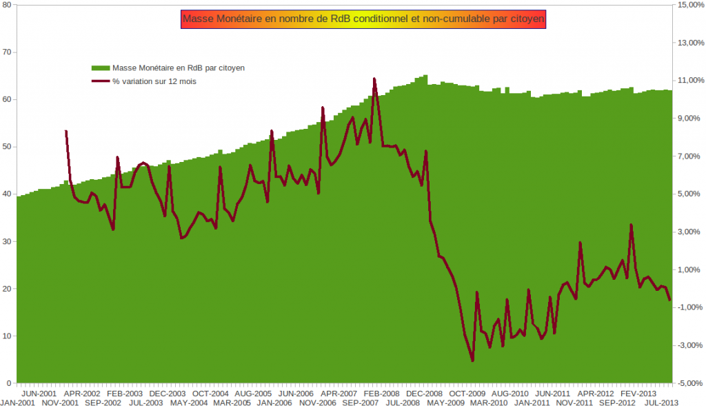 Masse Monétaire € en nombre de Revenus de Base par citoyen