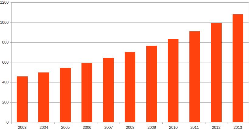 RdB Mondial en € par an et par habitant