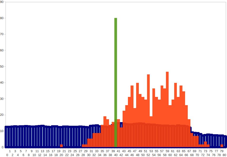 Répartition des âges de la population et de l'assemblée (en vert le centre)