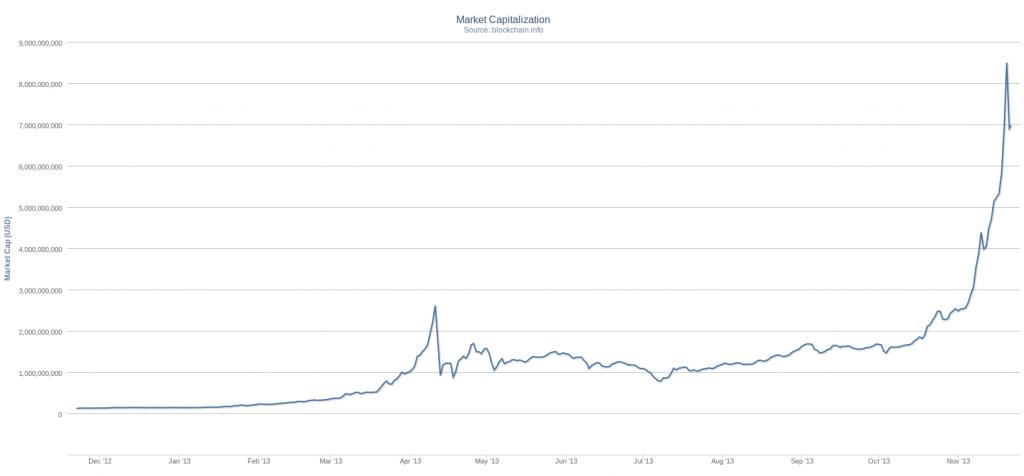 Bitcoin Charts 2013