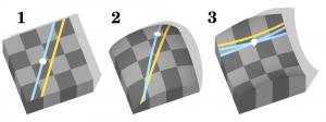 (1) espace plat (plan euclidien), (2) et (3) espaces courbes quelconques