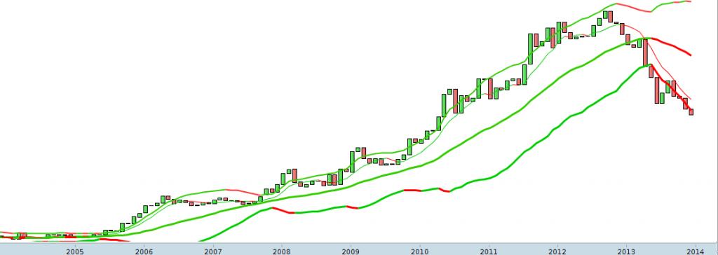 Cours de l'or en € 2004 - 2014