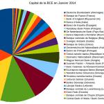 A qui appartient la BCE ?