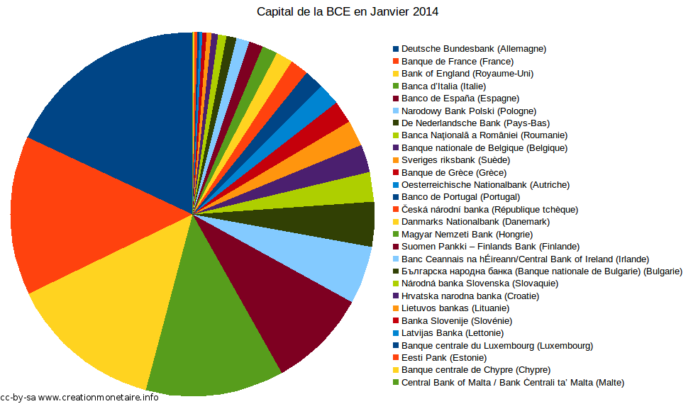 Répartition du capital de la BCE 2014 - 2015