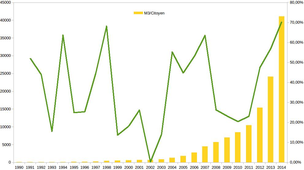 Masse Monétaire Vénézuela 1990 - 2014