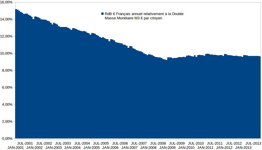 RdB € annuel en masse monétaire par citoyen