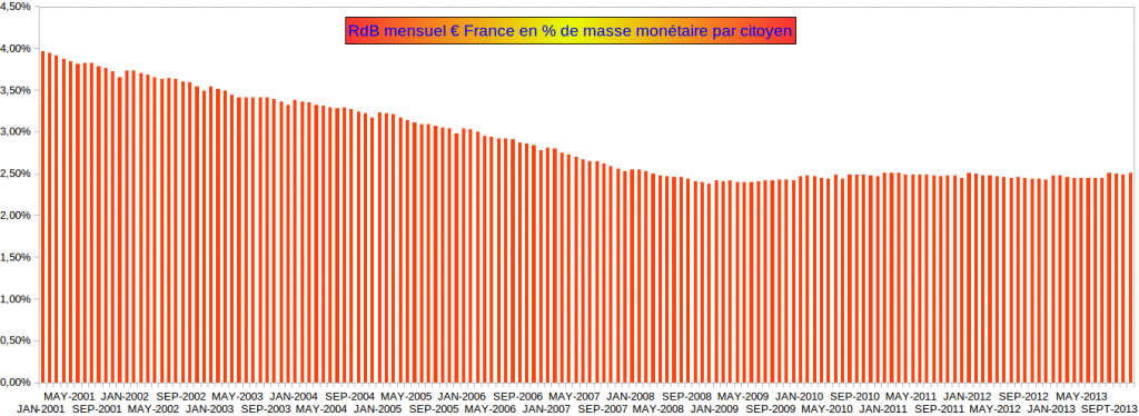 Revenu de Base Français en masse monétaire 2000 - 2014