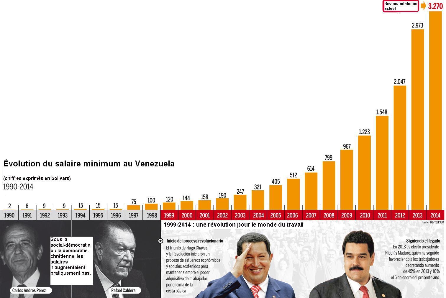 RdB non-inconditionnel Vénézuela 1990 - 2014