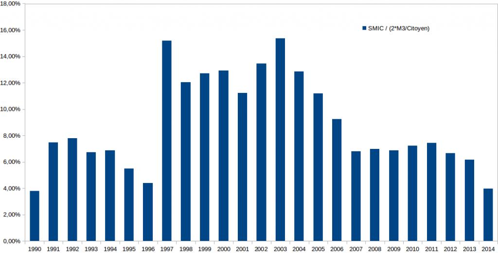 Vénézuela SMIC relatif 1990 - 2014