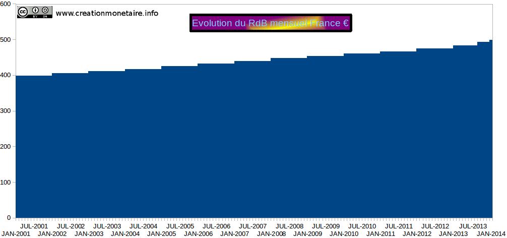 Evolution du RdB français en €