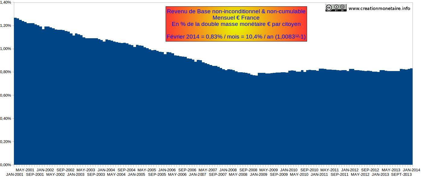 RdB€ France en % de la double masse monétaire