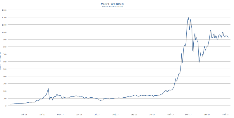 Cours du bitcoin en $ 2013 - 2014
