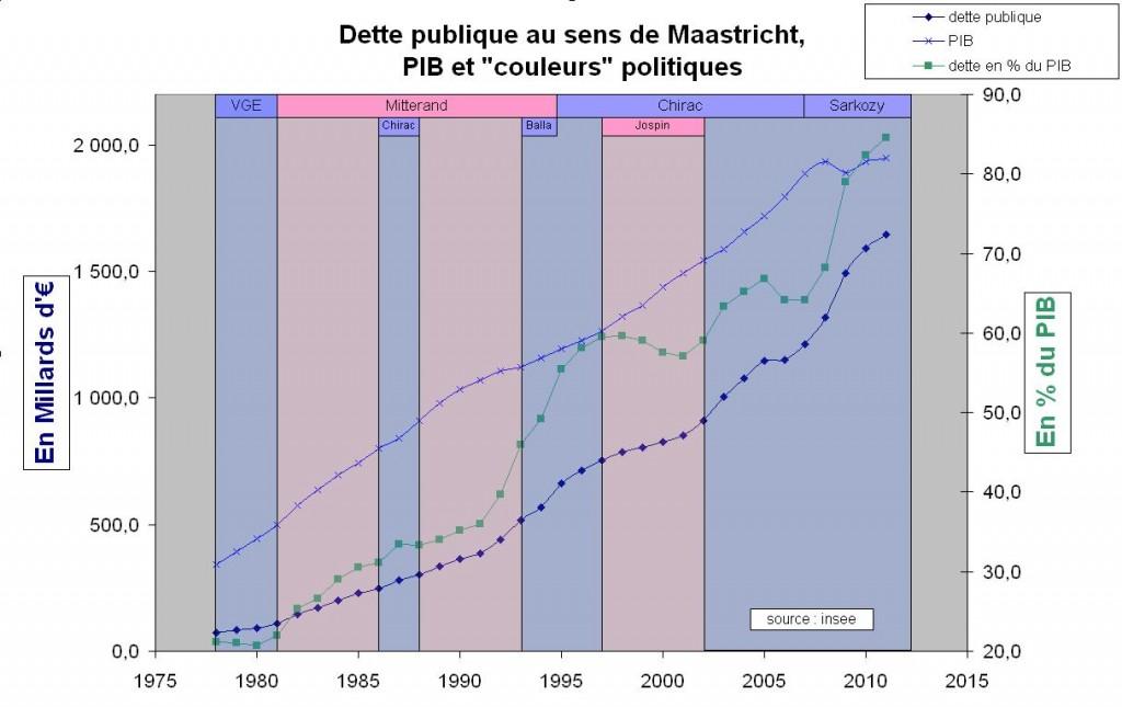 """""""Dette"""" publique de l'Etat Français"""