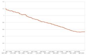 Evolution du SMIC 1997 - 2010