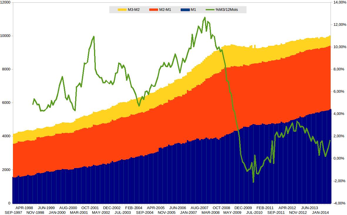 Masse Monétaire Août 2014 : 10 000 milliards € = 60 Revenu de Base par citoyen !