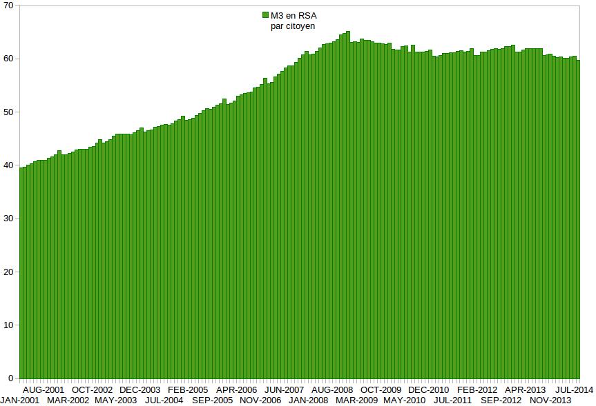 Masse Monétaire en RSA par citoyen