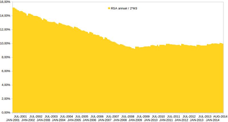 RSA en % double masse monétaire 2000 - 2014