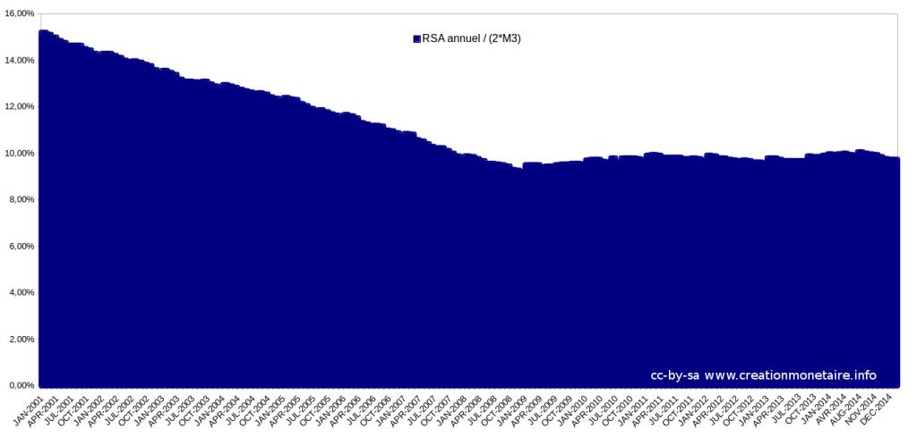 Le RSA en France en % de la double masse monétaire 2001 - 2015