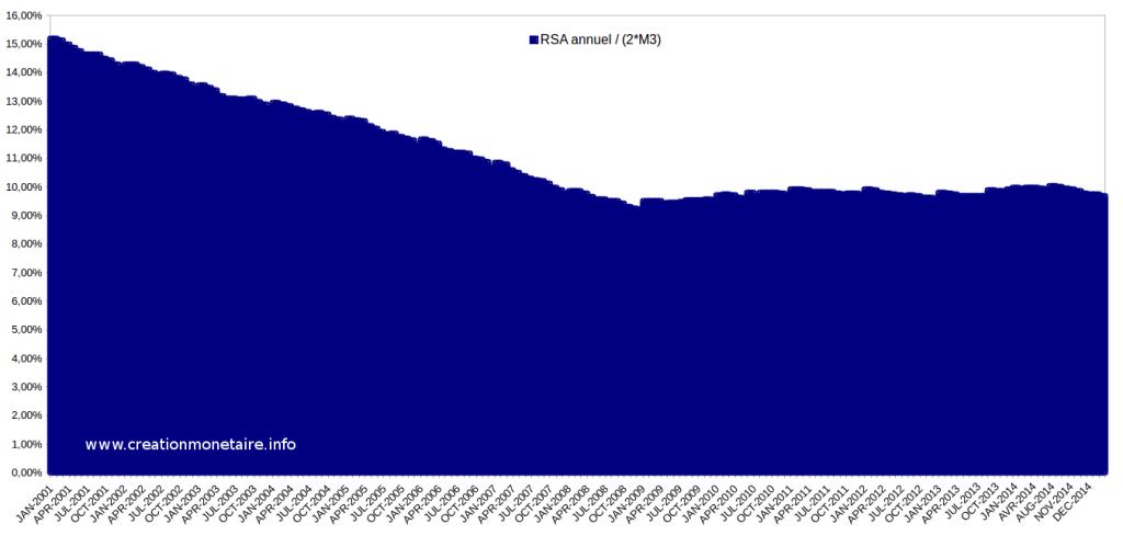Evolution du RSA en % de la masse monétaire