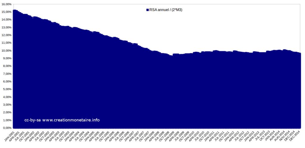 Evolution du RSA Français en % de la double masse monétaire