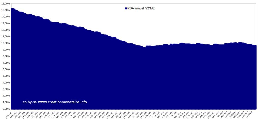 RSA Juillet 2015 en % de la double masse monétaire