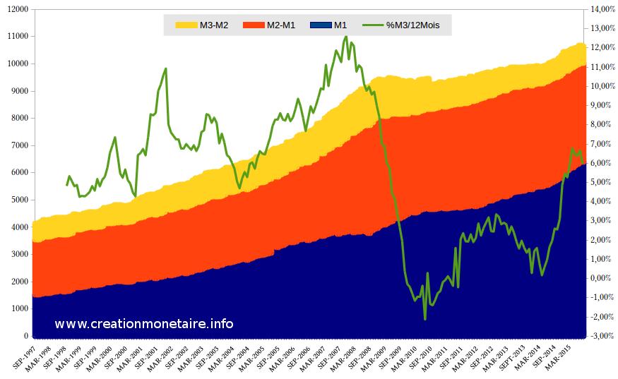 M1,M2,M3 € et croissance Septembre 2015