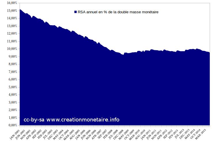 RSA annuel français en % de la double masse monétaire €