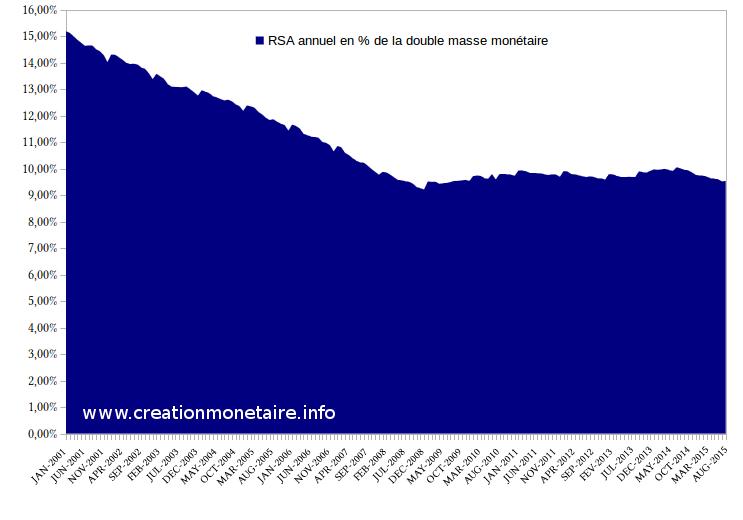 RSA en % de la double masse monétaire 2000 - 2015