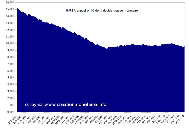 RSA en % de la double masse monétaire
