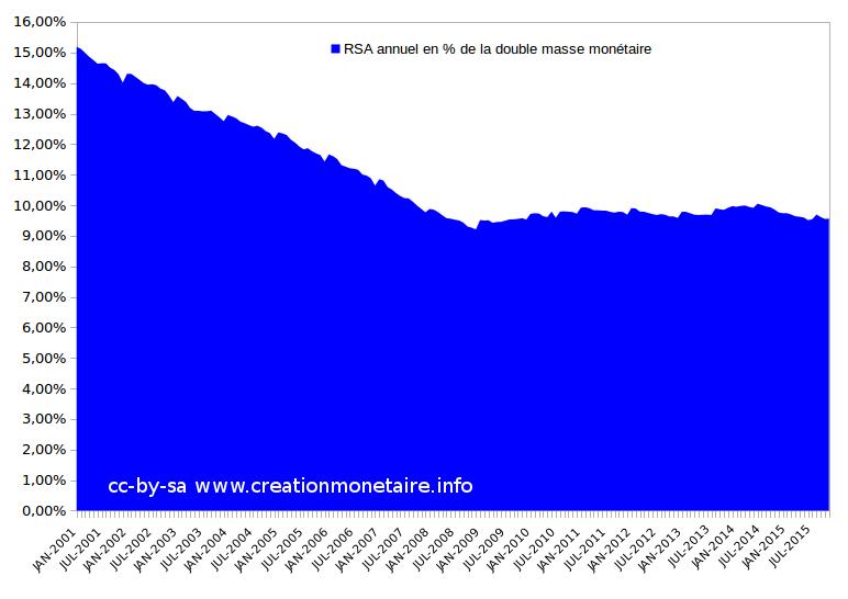 RSA Janvier 2016 en % de la double masse monétaire €