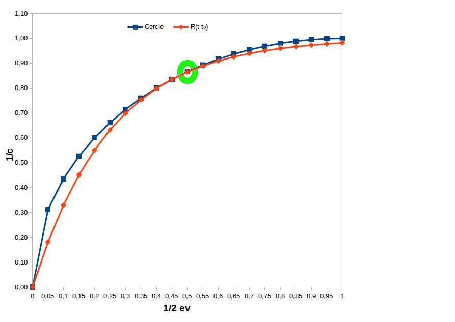 Optimisation par approximation de R(t-t_0) avec un cercle