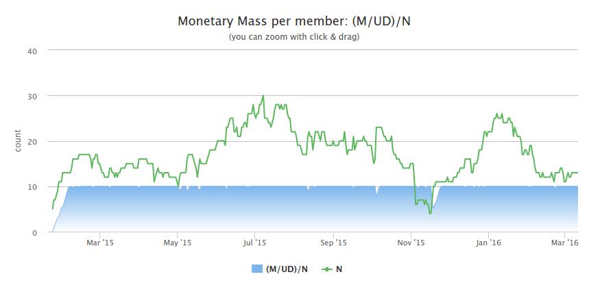 Suivi de la monnaie et des membres