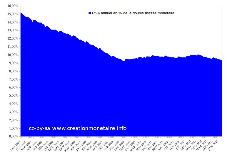 RSA français en % de la double masse monétaire