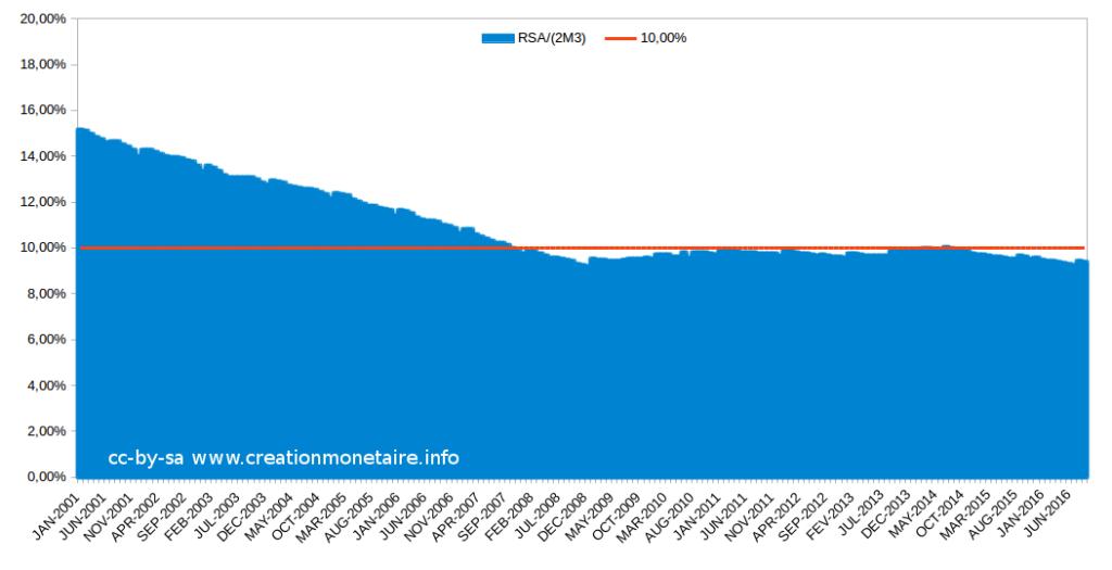 Evolution du RSA en % de la double masse monétaire par citoyen
