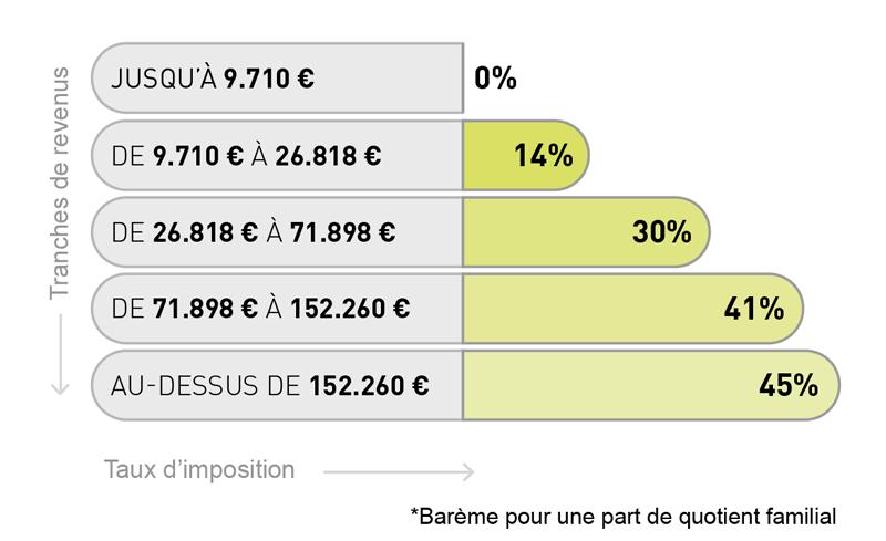 Barêmes d'impôts sur le revenu 2016