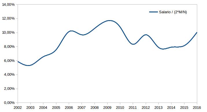Salario minimo / masse monétaire moyenne Argentina
