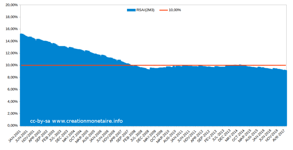 RSA en % (2*M3 €) Juin 2017