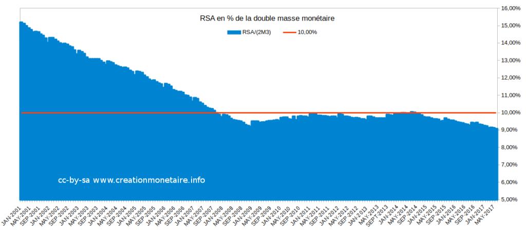 Evolution du RSA en % de la double masse monétaire €