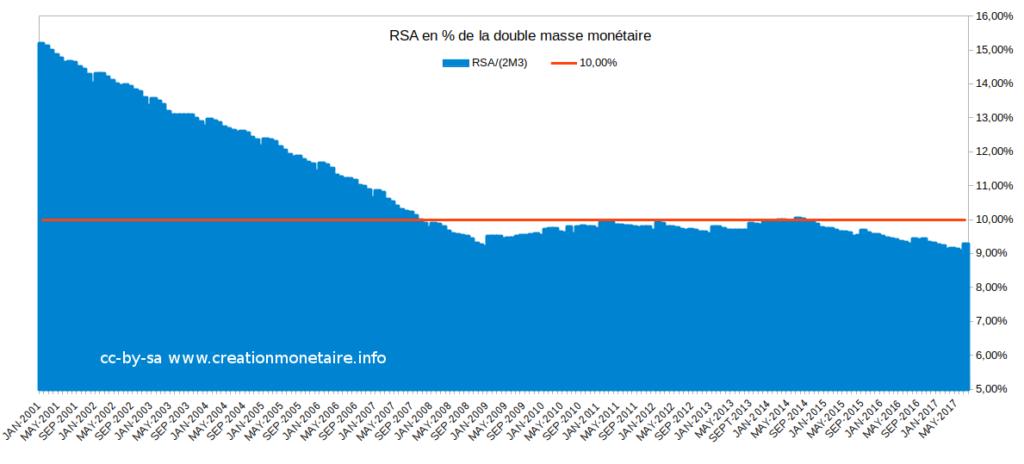 RSA en % de 2*M3 € Août 2017