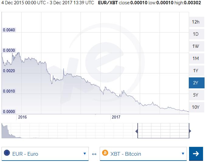 Le cours de l'euro en bitcoins 2015 - 2017