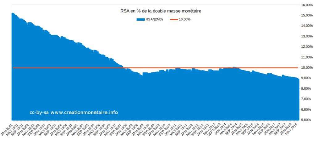 Le RSA en % de 2*M3 € Août 2018